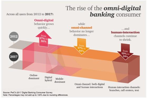 rise_of_omni_digital_banking