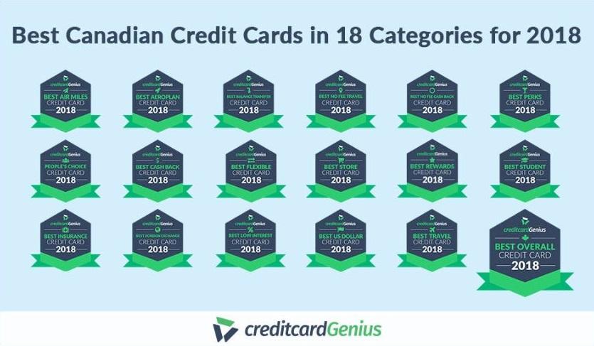 Creditcardgenius unveils best Canadian Credit Cards of 2018
